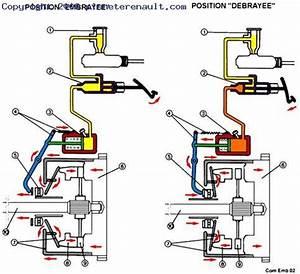 Butee Pedale Embrayage Clio 2 : l 39 embrayage plan te renault ~ Gottalentnigeria.com Avis de Voitures