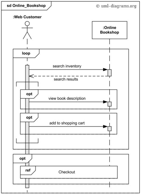Online shopping UML sequence diagram example.