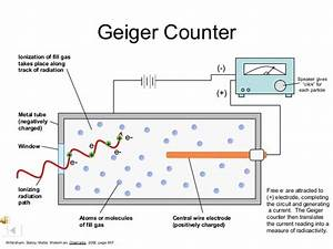 How Does A Geiger Counter Measure Radiation