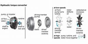How To Choose The Best Torque Converter