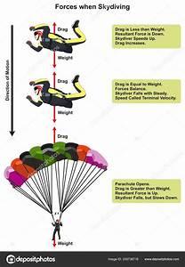 Indoor Skydiving Diagram