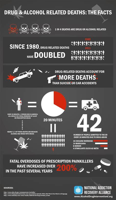 top  death infographics infographics graphsnet