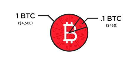 I know from personal experience. Buying less than one bitcoin. - The Bitstop Blog