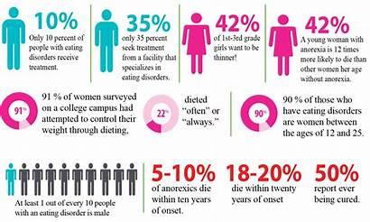 Disorders Eating Neda Disorder Anorexia Awareness Week
