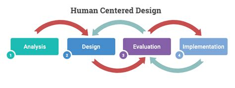 human centered design how human centered design improves the product