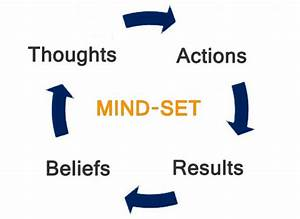 Mindsets - Accelerated Success Conditioning
