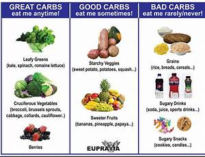 Carbohydrates Are Essential For Your Health And Longevity
