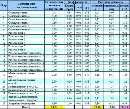 Перечень электропотребителей с указанием средней мощности. обсуждение на liveinternet российский сервис онлайндневников