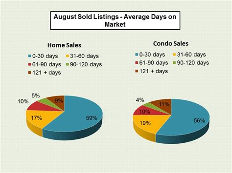 Las Vegas  Key Market Stats For August 2016. Medicare Part B Coverage Fort Lee Tire Center. San Diego Pharmacy School Is Heroin An Opiate. What Is Fixed Asset Accounting. Computer Training St Louis Agile Test Cases. Locksmith In Cleveland Ohio Fox News Espanol. Town And Country Paving Theater Arts Colleges. Remote Home Security Systems Reviews. Ucla Department Of Psychology