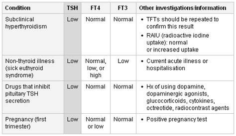 is this hypothyroidism normal tsh low ish t4 should i