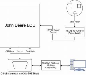 Connecting To The Ecu