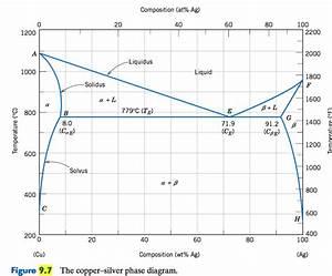 35 Binary Phase Diagram