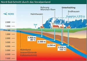 Grüne Erde München : vorbild m nchen 100 gr ne w rme im fernw rmenetz energieleben ~ Eleganceandgraceweddings.com Haus und Dekorationen