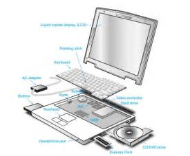 Laptop Computer Hardware Parts