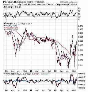 Kaufkraft Berechnen : deflationierte charts technische analyse fundamentalanalyse handelsstrategien wertpapier forum ~ Themetempest.com Abrechnung