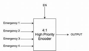 Block Diagram Of The Encoder System