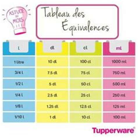 table de conversion cuisine tableau de conversion recette tupperware
