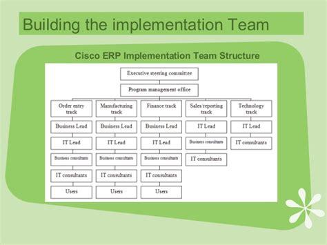 Ba401 Cisco Systems, Inc