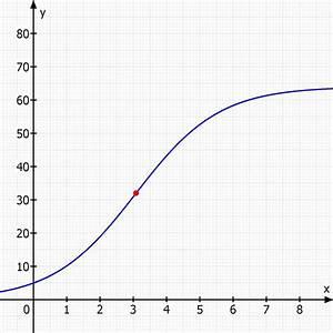 Ln Berechnen : wachstum den zeitpunkt berechnen an dem bakterien am schnellsten gewachsen sind mathelounge ~ Themetempest.com Abrechnung