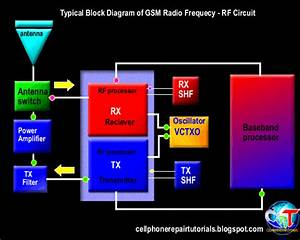 Understanding How Rf Circuit Works On Cell Phones