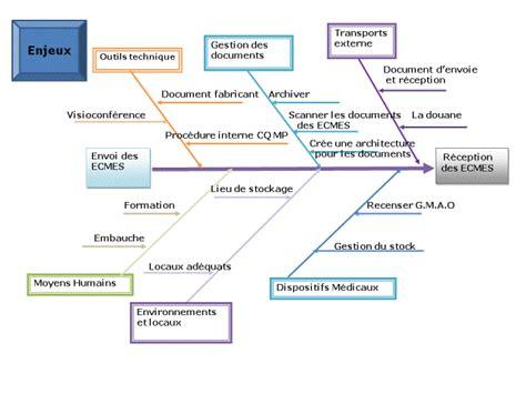 l internalisation de la maintenance préventive biomédicale