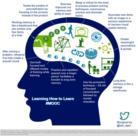 learning how to learn an infographic immersivities