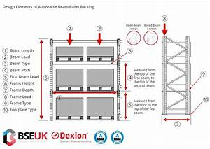 Information Needed To Design A Pallet Racking System
