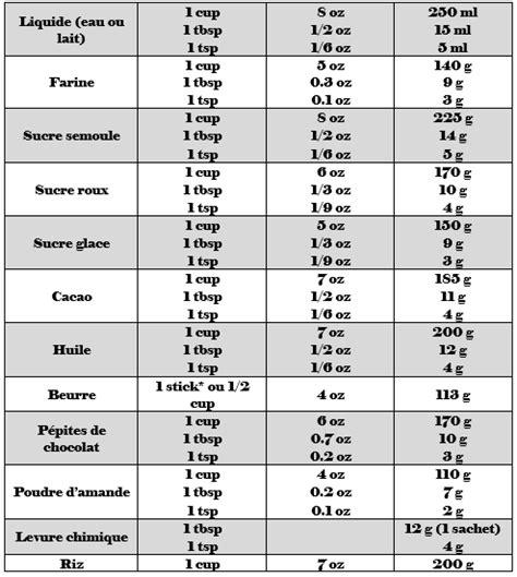 conversion mesure cuisine convertisseur de mesures cuisine convertisseur cuisine