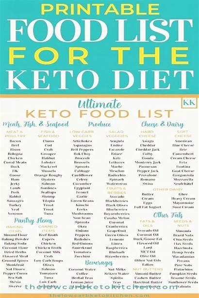Keto Diet Printable Ultimate Beginners Ketogenic Lists