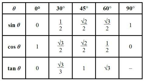 5 Sin Cos Tan Chart Templates  Templates Assistant