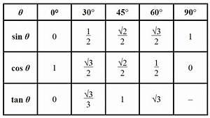 Sin Cos Tan Winkel Berechnen : 5 sin cos tan chart templates templates assistant ~ Themetempest.com Abrechnung
