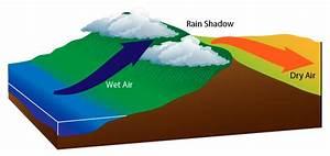 28 Rain Shadow Effect Diagram