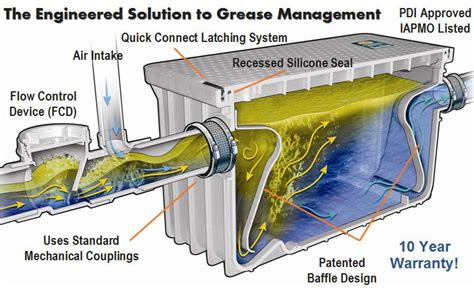 plastic grease trap  gpm grease interceptor  food