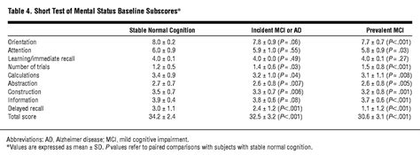 Comparison Of The Short Test Of Mental Status And The Mini