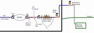 Planning My Lawn Sprinkler System - Plumbing