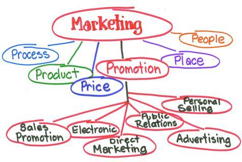 What S Marketing by Camden County High School Marketing