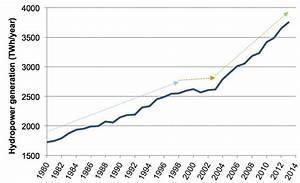 Hydropower's big splash: decades of growth ahead