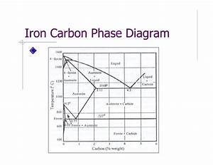 Phase Diagram  U0026 Heat Treatment Of Metals