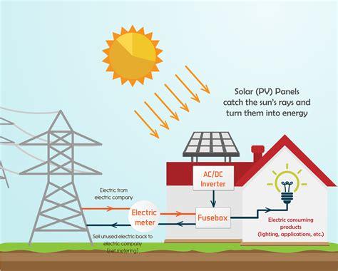 diagram of solar energy k grayengineeringeducation