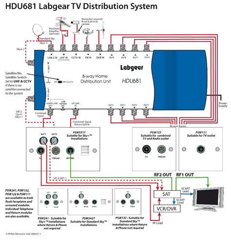 sky wiring diagram sky tv box wiring diagrams wiring library
