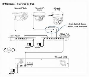 Wirepath U2122 Surveillance 550 Series Dome Ip Outdoor Camera