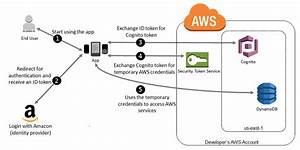 Using Amazon Cognito For Mobile Apps