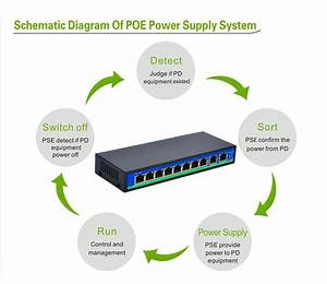 What Is Poe  Power Over Ethernet  Poe  Allows Network