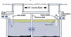 Information About Septic Tank Lid Risers