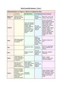 Blood type diet - Lifestyle - Pinterest Blood Type Diet