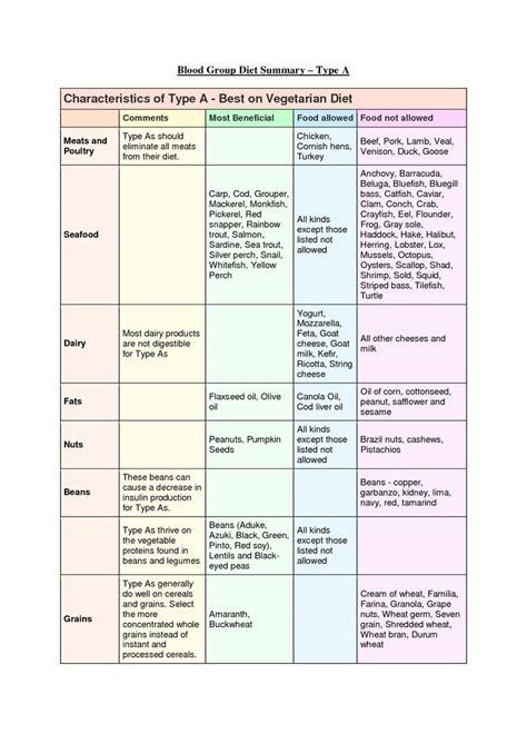 cuisine plan type blood type diet lifestyle