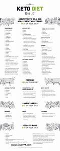 Carb Food Chart Keto Diet Food List Cheat Sheet Nclex Quiz