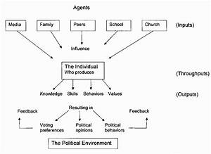 Agents Of Influence  Vertical  Traditional Political