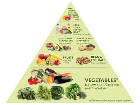 Vegetable Carbohydrates Chart