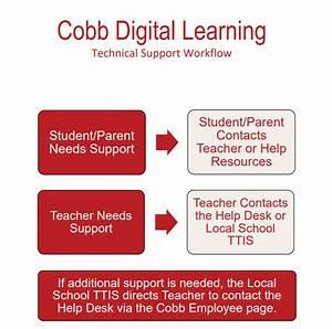 Ccsd Instructional Technology